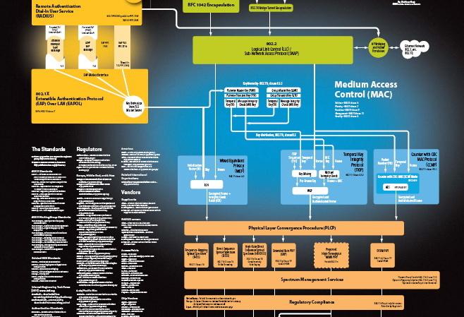 protocolmap